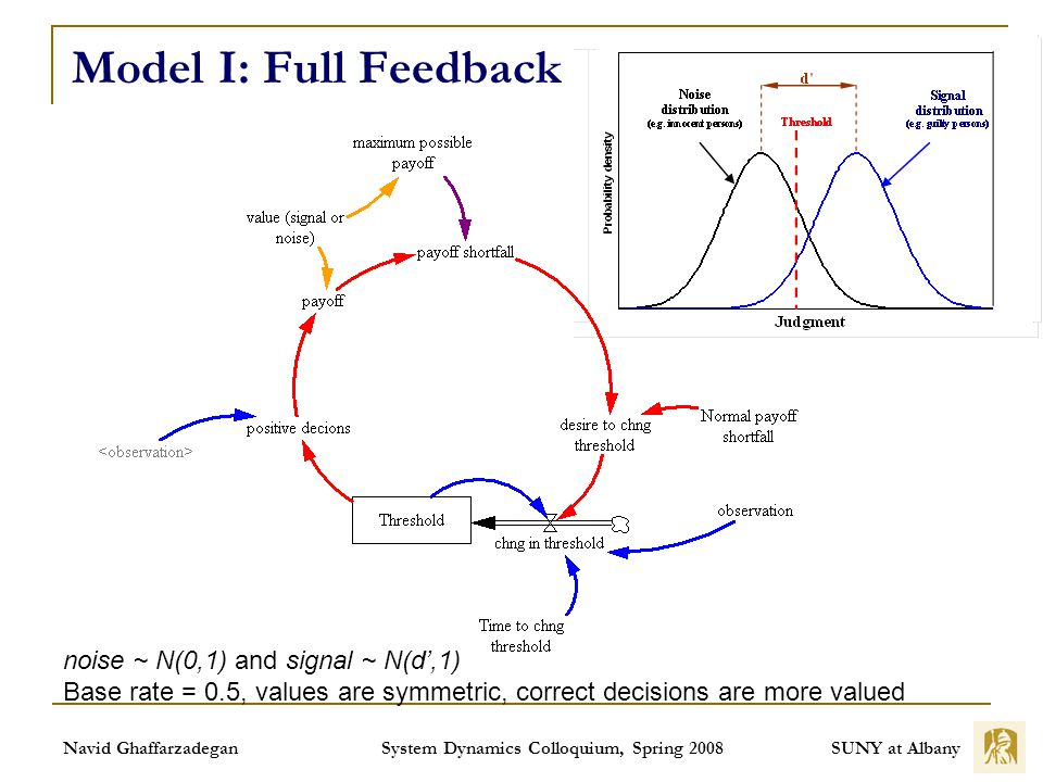 SUNY at Albany Navid Ghaffarzadegan System Dynamics Colloquium, Spring 2008 Model I: Full Feedback noise ~ N(0,1) and signal ~ N(d,1) Base rate = 0.5, values are symmetric, correct decisions are more valued