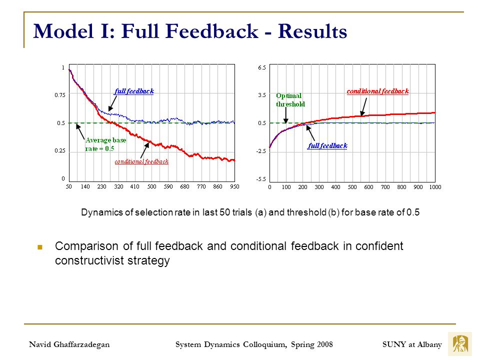 SUNY at Albany Navid Ghaffarzadegan System Dynamics Colloquium, Spring 2008 Model I: Full Feedback - Results Comparison of full feedback and conditional feedback in confident constructivist strategy Dynamics of selection rate in last 50 trials (a) and threshold (b) for base rate of 0.5