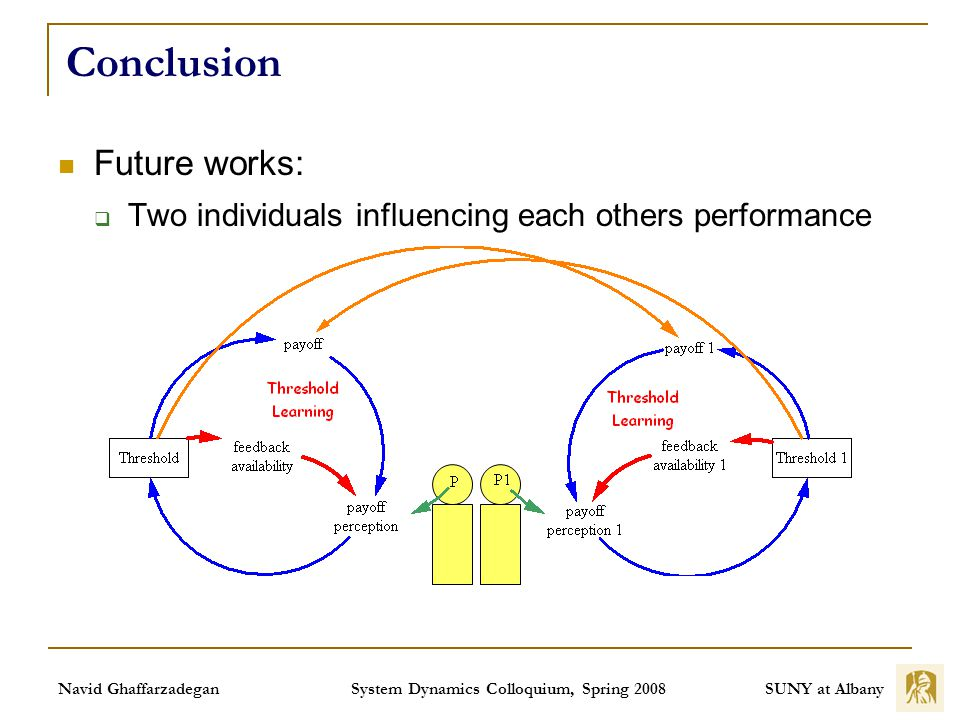 SUNY at Albany Navid Ghaffarzadegan System Dynamics Colloquium, Spring 2008 Conclusion Future works: Two individuals influencing each others performance