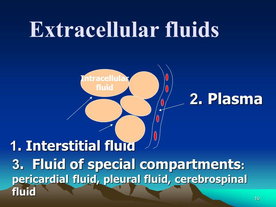 10 Extracellular fluids Intracellular fluid 2. Plasma 2. Plasma 1. Interstitial fluid 3. Fluid of special compartments : pericardial fluid, pleural fl