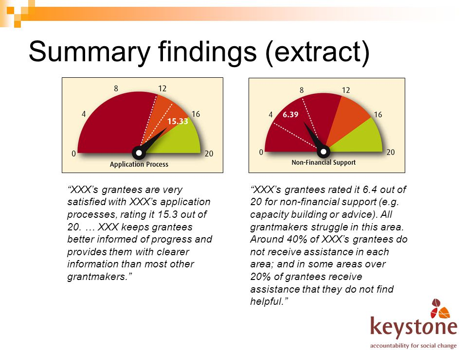 Summary findings (extract) XXXs grantees are very satisfied with XXXs application processes, rating it 15.3 out of 20. … XXX keeps grantees better inf