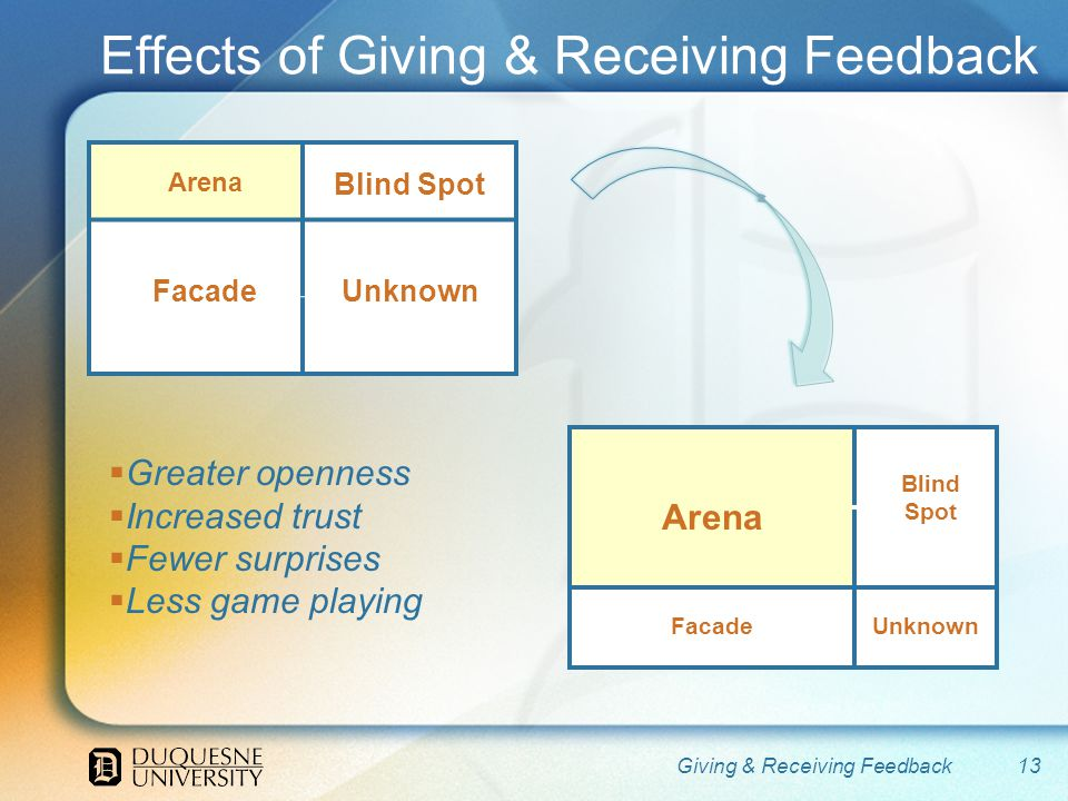 Effects of Giving & Receiving Feedback 13Giving & Receiving Feedback Blind Spot UnknownFacade Arena Blind Spot UnknownFacade Greater openness Increased trust Fewer surprises Less game playing