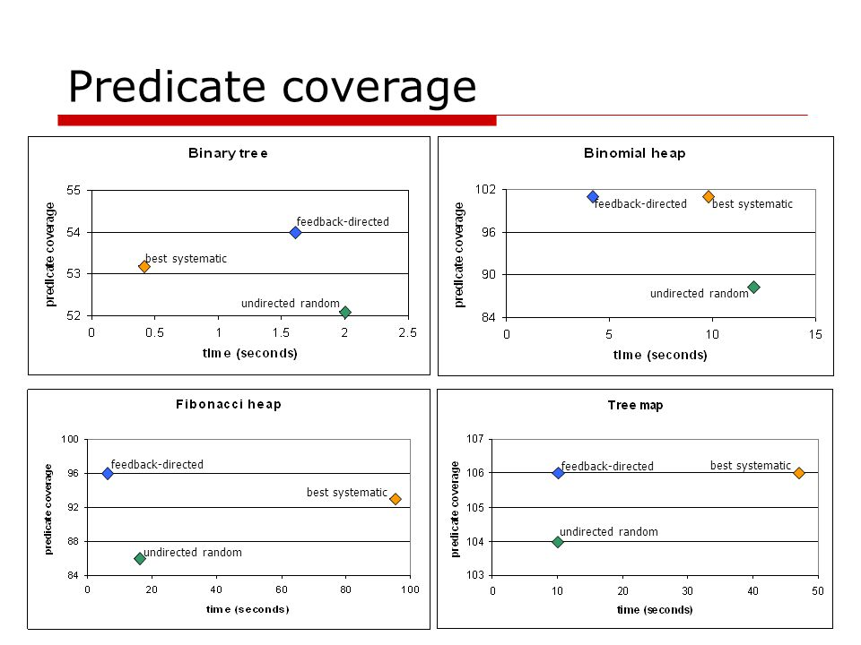 Predicate coverage best systematic feedback-directed undirected random feedback-directed best systematic undirected random feedback-directed best syst