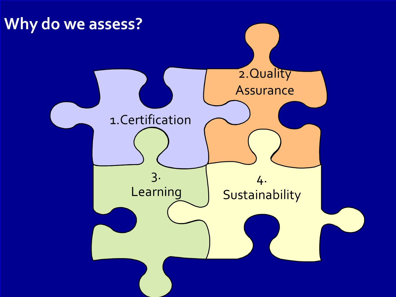 1.Certification 3. Learning 4. Sustainability 2.Quality Assurance Why do we assess?