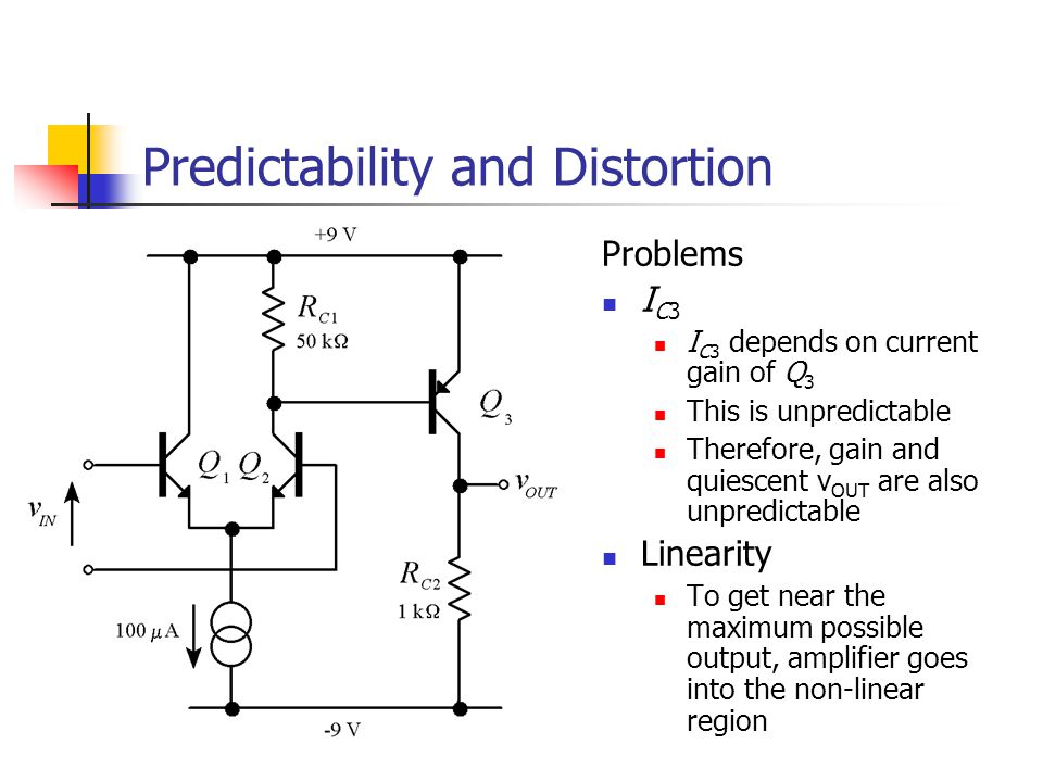 Predictability and Distortion Problems I C3 I C3 depends on current gain of Q 3 This is unpredictable Therefore, gain and quiescent v OUT are also unpredictable Linearity To get near the maximum possible output, amplifier goes into the non-linear region