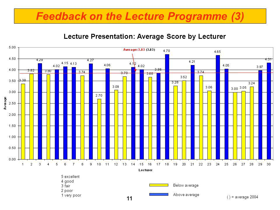 Lecture Presentation: Average Score by Lecturer 5 excellent 4 good 3 fair 2 poor 1 very poor ( ) = average 2004 Feedback on the Lecture Programme (3) Below average Above average 11