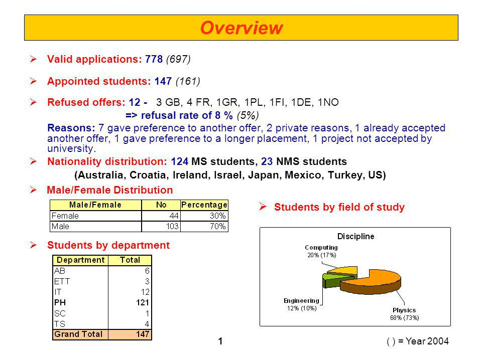 Overview ( ) = Year 20041 Valid applications: 778 (697) Appointed students: 147 (161) Refused offers: 12 - 3 GB, 4 FR, 1GR, 1PL, 1FI, 1DE, 1NO => refusal rate of 8 % (5%) Reasons: 7 gave preference to another offer, 2 private reasons, 1 already accepted another offer, 1 gave preference to a longer placement, 1 project not accepted by university.