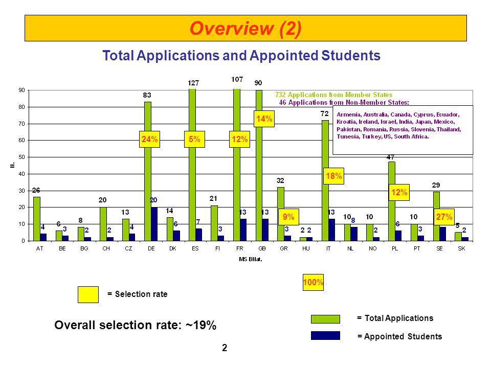 Total Applications and Appointed Students = Total Applications = Appointed Students Overview (2) 24%5%12% 14% 18% = Selection rate 9% 12% 100% 2 27% Overall selection rate: ~19%