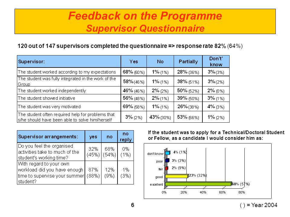 ( ) = Year 2004 Feedback on the Programme Supervisor Questionnaire 120 out of 147 supervisors completed the questionnaire => response rate 82% (64%) If the student was to apply for a Technical/Doctoral Student or Fellow, as a candidate I would consider him as: 6