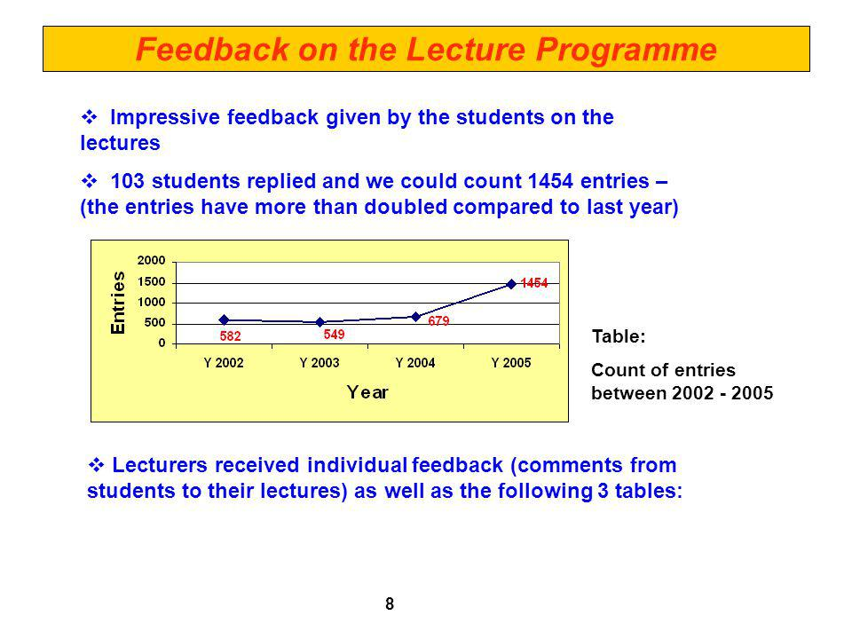 Feedback on the Lecture Programme Impressive feedback given by the students on the lectures 103 students replied and we could count 1454 entries – (the entries have more than doubled compared to last year) 8 Lecturers received individual feedback (comments from students to their lectures) as well as the following 3 tables: Table: Count of entries between 2002 - 2005