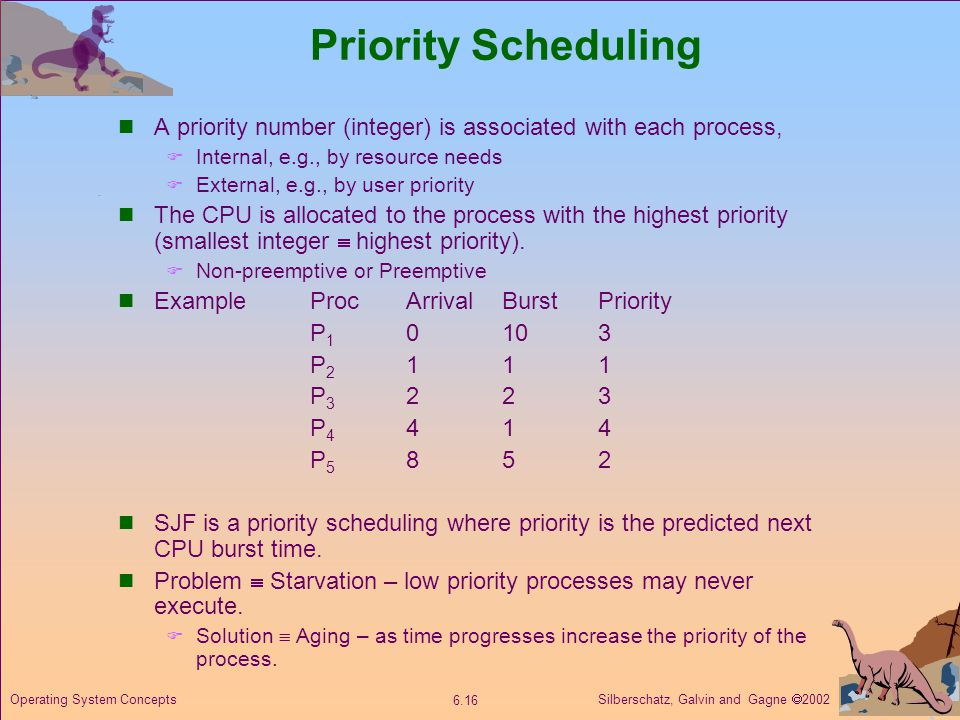 Silberschatz, Galvin and Gagne 2002 6.16 Operating System Concepts Priority Scheduling A priority number (integer) is associated with each process, In