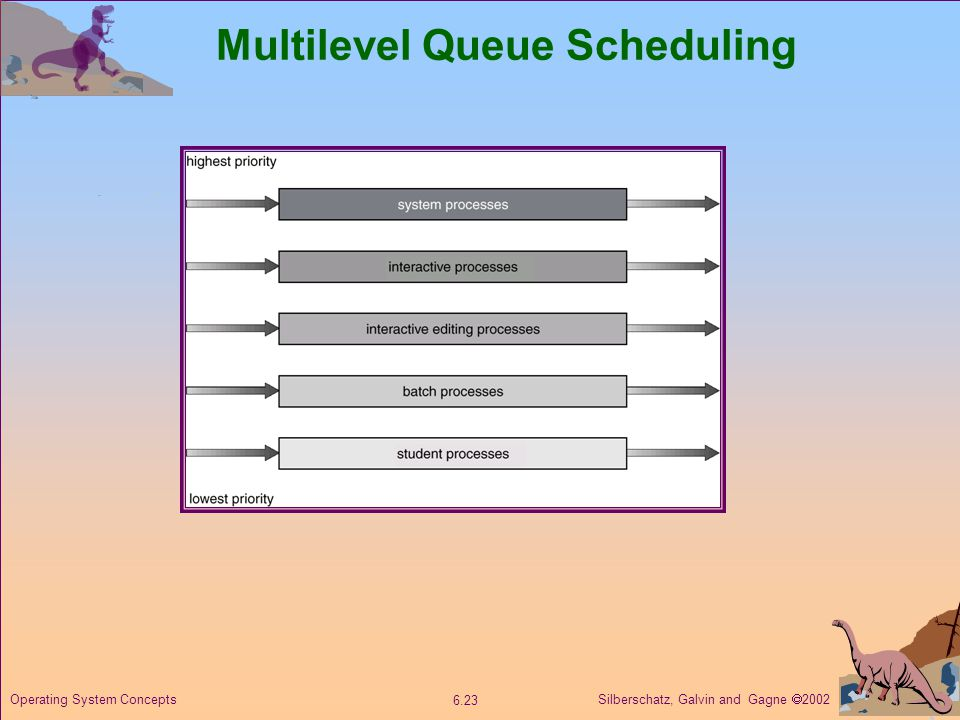 Silberschatz, Galvin and Gagne 2002 6.23 Operating System Concepts Multilevel Queue Scheduling