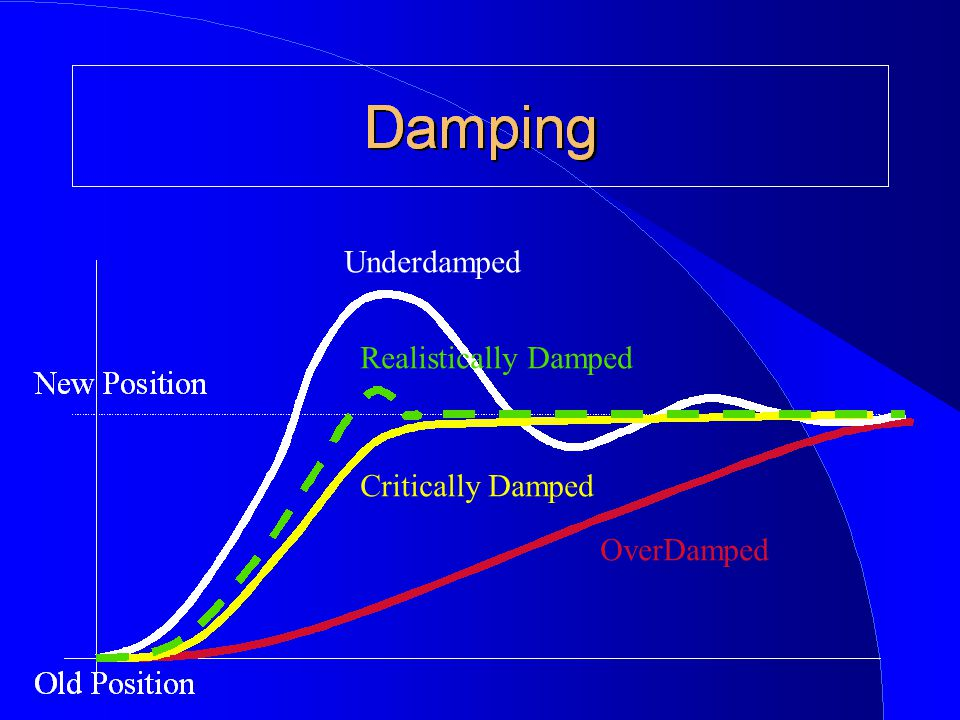 Underdamped OverDamped Critically Damped Realistically Damped