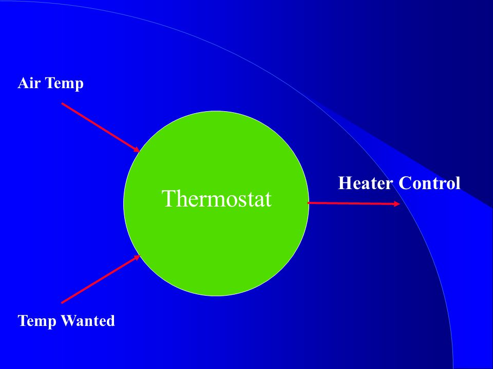 Thermostat Temp Wanted Air Temp Heater Control