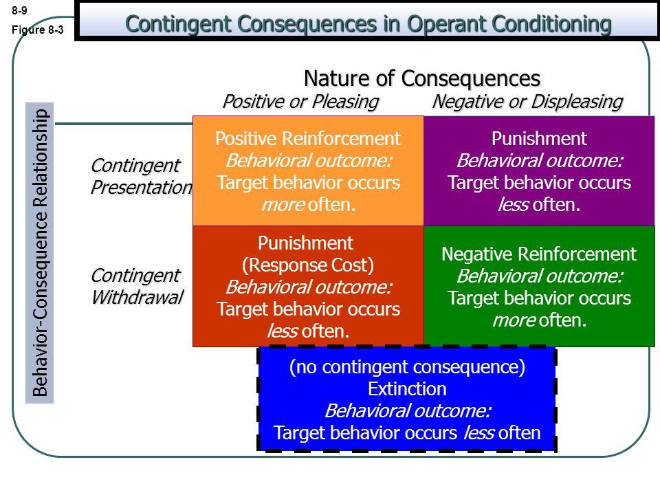 8-9 Figure 8-3 Punishment Behavioral outcome: Target behavior occurs less often. Negative Reinforcement Behavioral outcome: Target behavior occurs mor