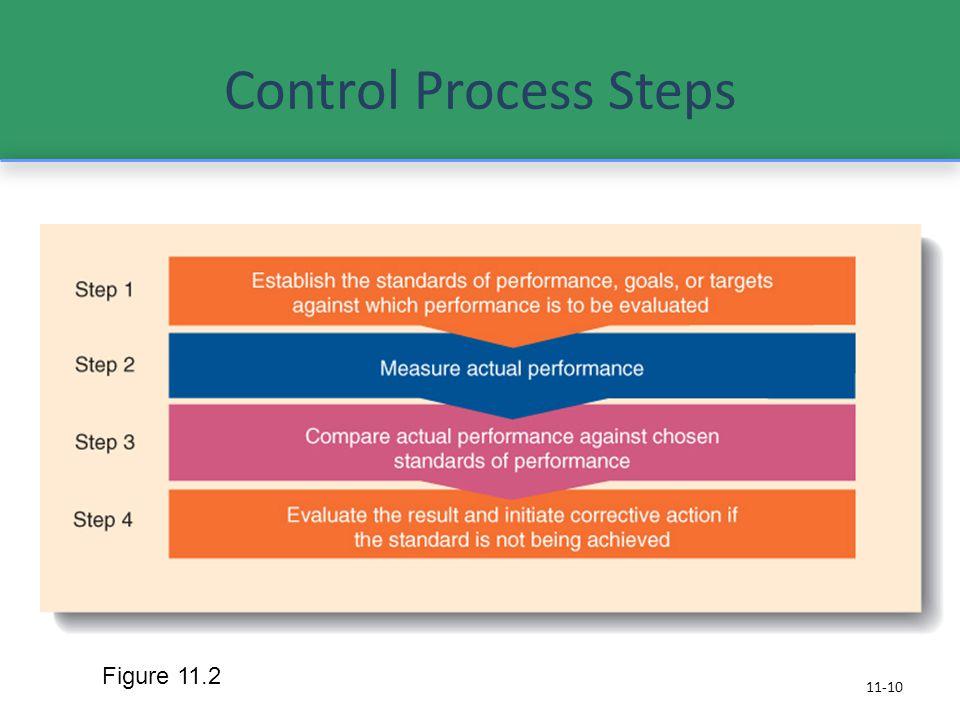 Control Process Steps 11-10 Figure 11.2