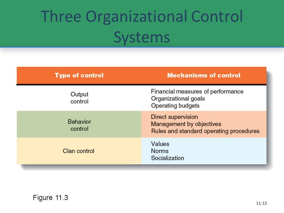 Three Organizational Control Systems 11-15 Figure 11.3