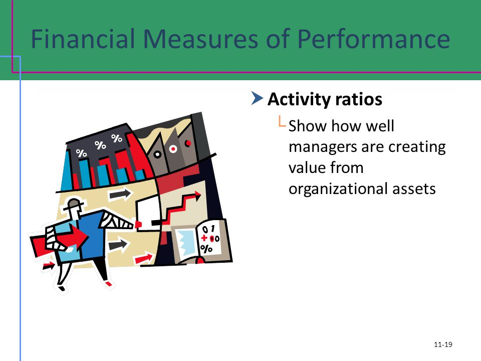 Financial Measures of Performance Activity ratios Show how well managers are creating value from organizational assets 11-19