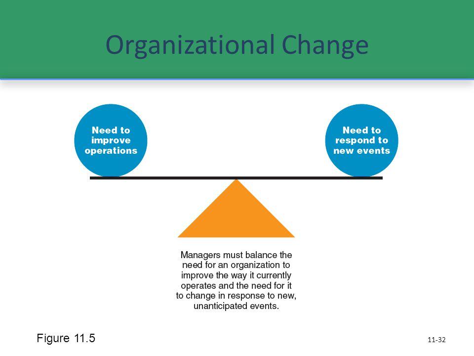 Organizational Change 11-32 Figure 11.5