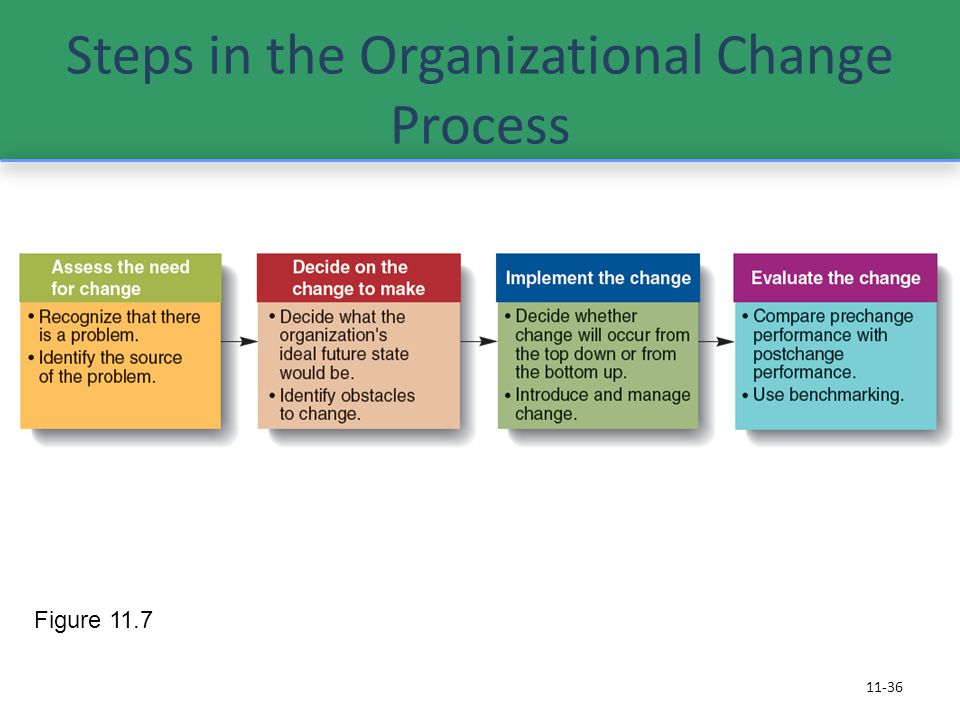 Steps in the Organizational Change Process 11-36 Figure 11.7