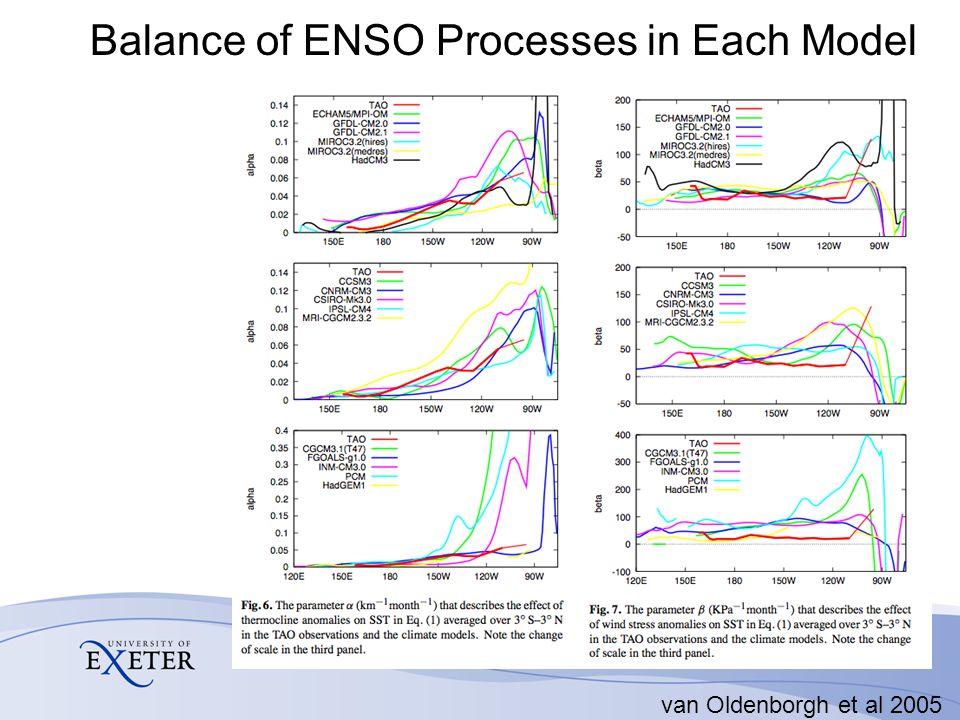 Balance of ENSO Processes in Each Model van Oldenborgh et al 2005