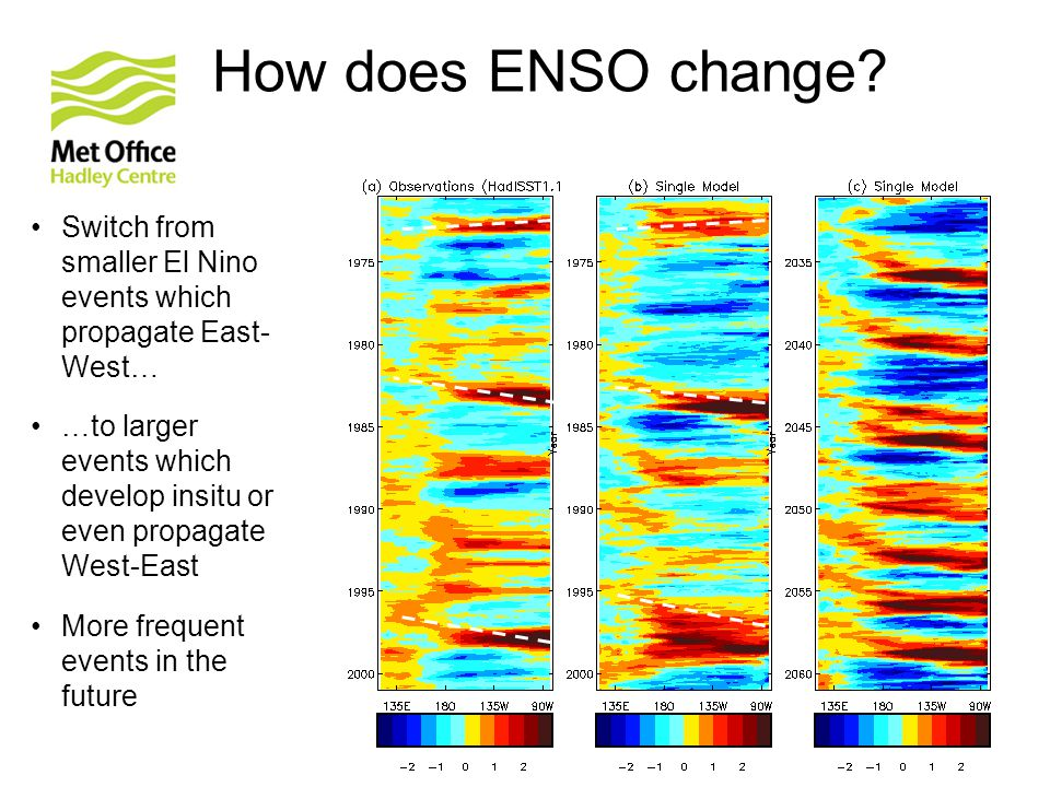 How does ENSO change.