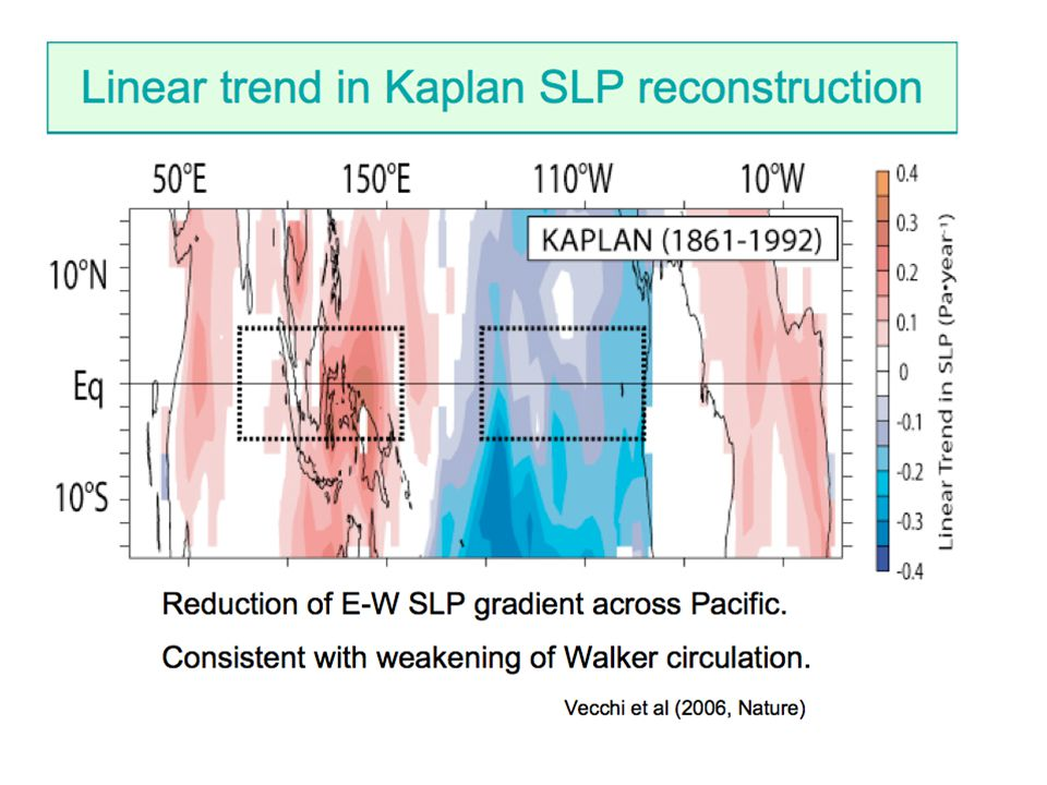 Summary and Conclusions Background Conditions The tropical easterly trade winds are likely to weaken Models show SSTs warm more on the equator than off The equatorial thermocline shoals and the stratification of the thermocline increases Upwelling weakens Variability ENSO variability is controlled by a delicate balance of amplifying and damping feedbacks, and it is likely that one or more of the major physical processes that are responsible for determining the characteristics of ENSO will be modified by climate change While the possibility of large changes in ENSO cannot be ruled out, research conducted to date does not yet enable us to say precisely whether ENSO variability will be enhanced or damped, or if the frequency of events will change (because of errors in models)