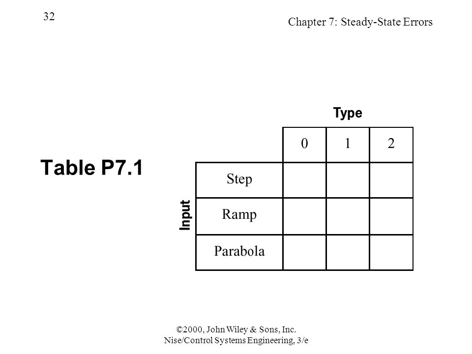 Chapter 7: Steady-State Errors 32 ©2000, John Wiley & Sons, Inc.