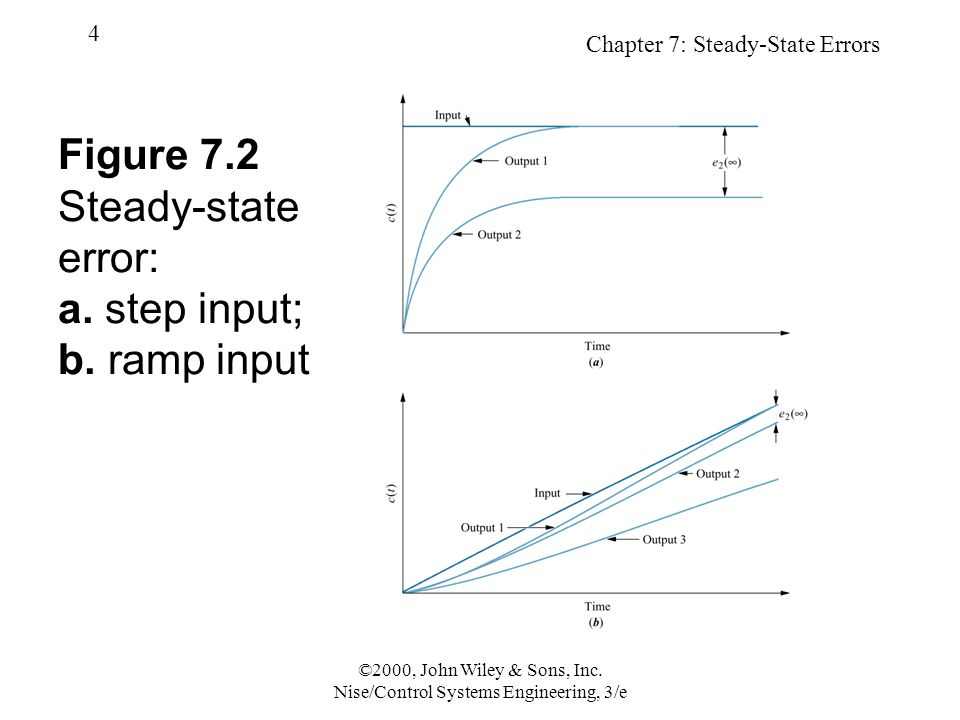 Chapter 7: Steady-State Errors 4 ©2000, John Wiley & Sons, Inc.