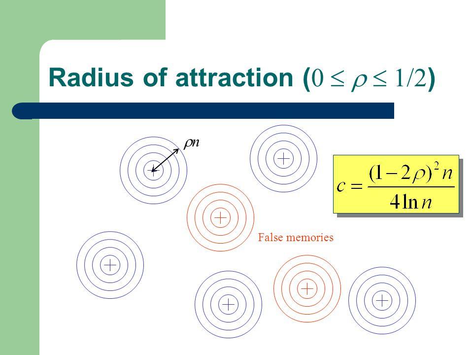 Radius of attraction ( 0 1/2 ) n False memories