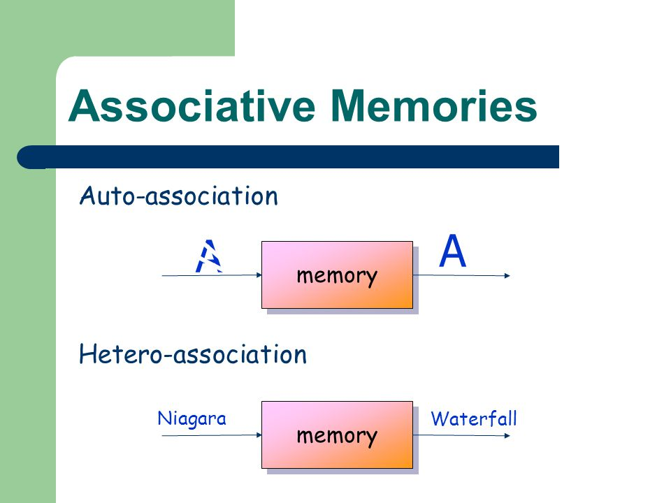 Associative Memories Auto-association A A Hetero-association Niagara Waterfall memory