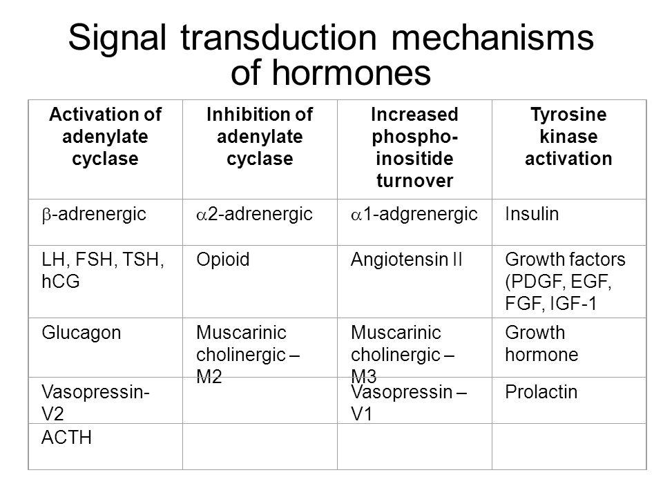 Signal transduction mechanisms of hormones Activation of adenylate cyclase Inhibition of adenylate cyclase Increased phospho- inositide turnover Tyros