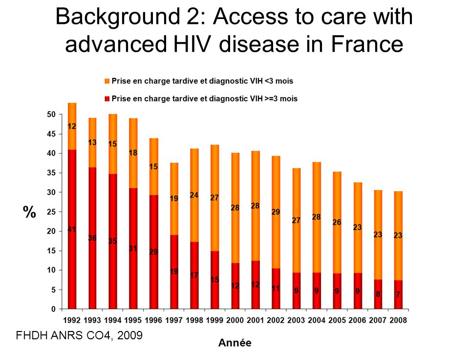 Background 2: Access to care with advanced HIV disease in France FHDH ANRS CO4, 2009