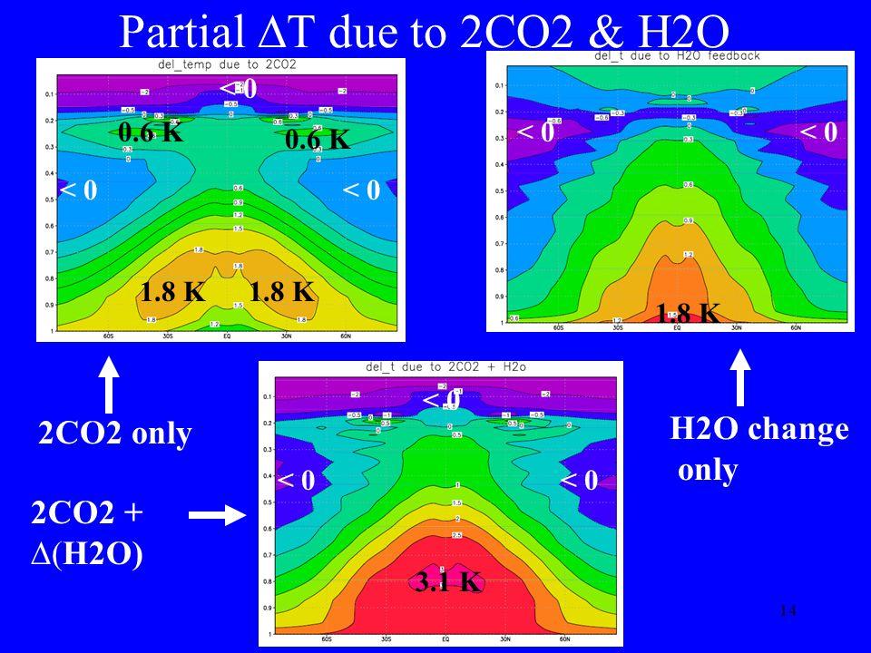 14 2CO2 only Partial T due to 2CO2 & H2O 1.8 K < 0 1.8 K < 0 H2O change only 3.1 K < 0 2CO2 + H2O) 1.8 K 0.6 K