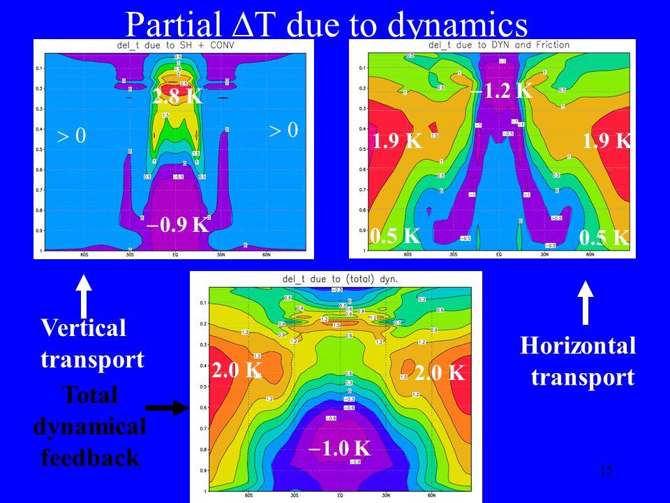 15 Partial T due to dynamics Vertical transport 2.8 K 0.9 K Total dynamical feedback 1.0 K 2.0 K Horizontal transport 1.9 K 0.5 K 1.2 K