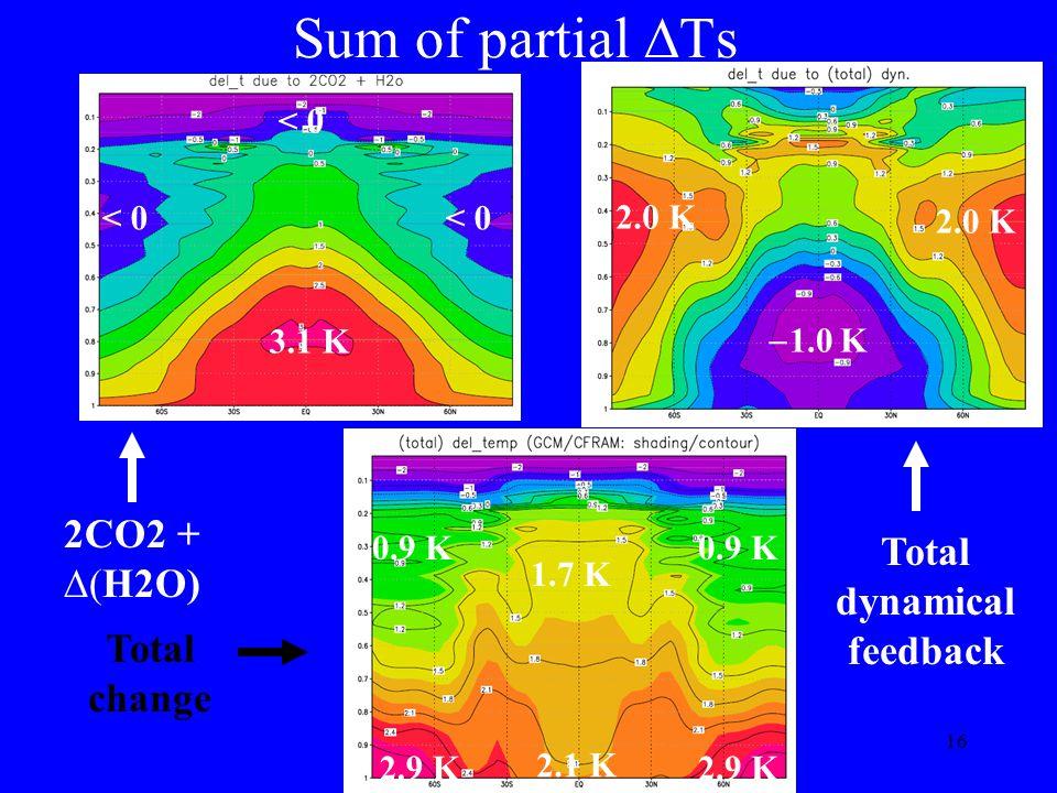16 Sum of partial Ts 2CO2 + H2O) Total dynamical feedback 1.0 K 2.0 K 3.1 K < 0 Total change 1.7 K 2.9 K 2.1 K 0.9 K