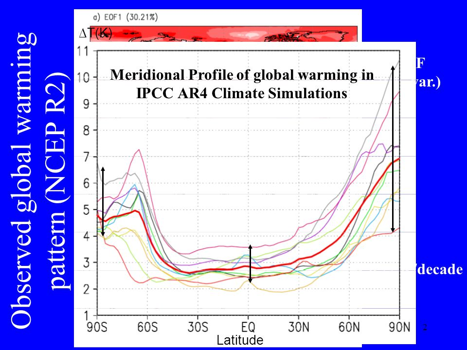 2 Observed global warming pattern (NCEP R2) 0.22 K/decade 1st EOF (30% var.) Latitude T(K) Meridional Profile of global warming in IPCC AR4 Climate Si