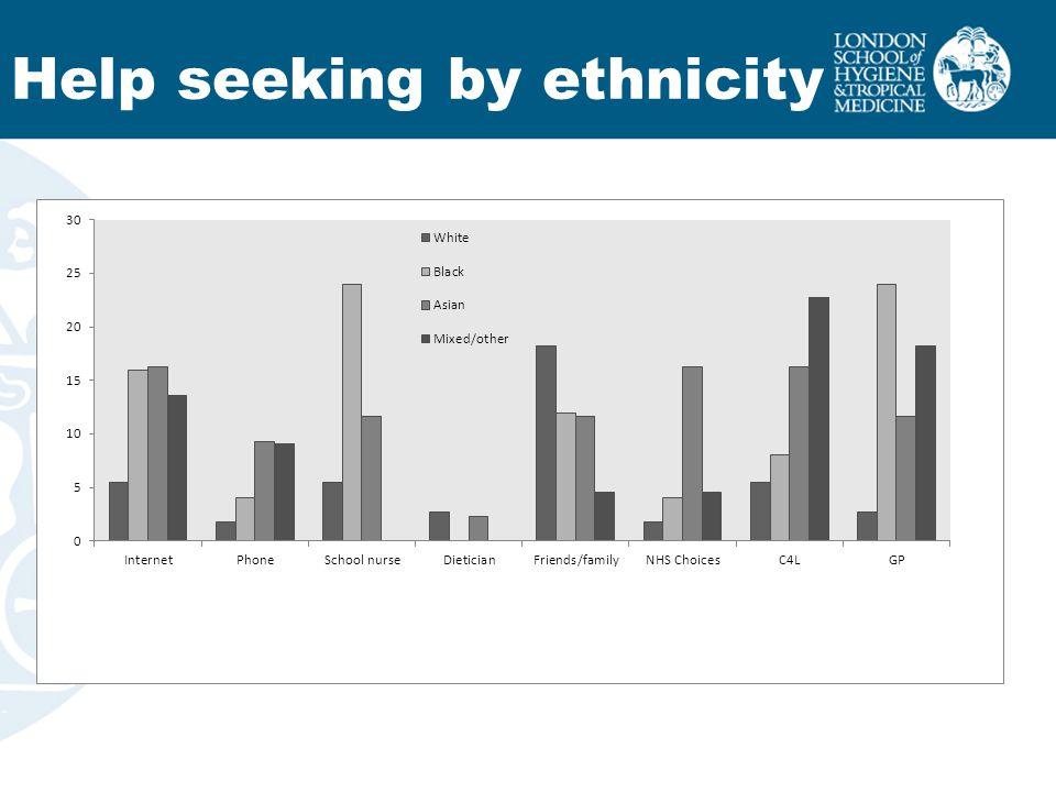 Help seeking by ethnicity