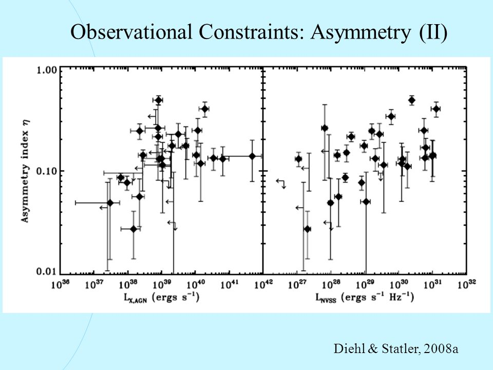 Observational Constraints: Asymmetry (II) Diehl & Statler, 2008a