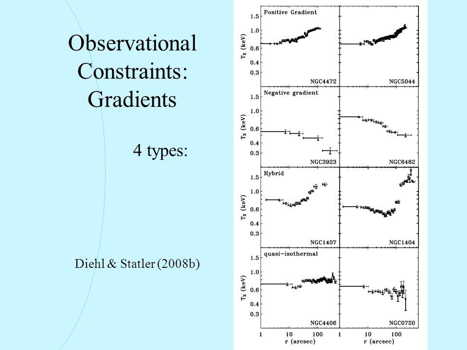 Observational Constraints: Gradients Diehl & Statler (2008b) 4 types: