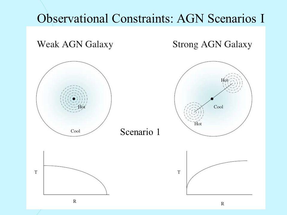 Observational Constraints: AGN Scenarios I Scenario 1