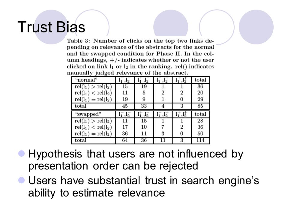 Trust Bias Hypothesis that users are not influenced by presentation order can be rejected Users have substantial trust in search engines ability to estimate relevance