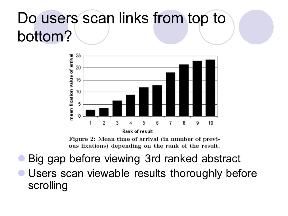 Do users scan links from top to bottom.
