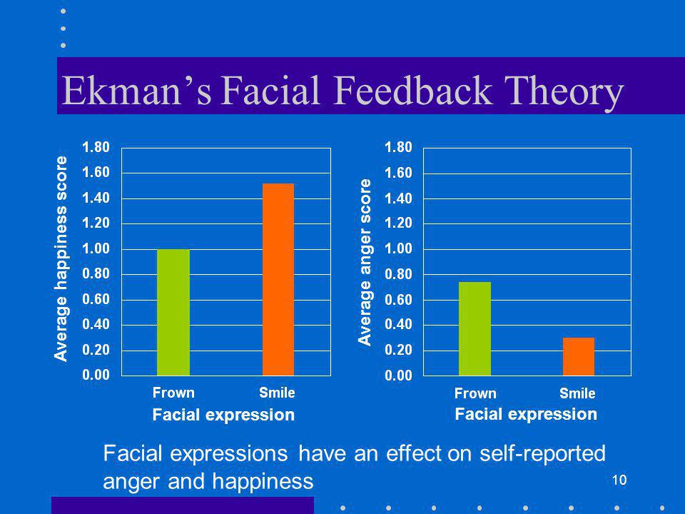 10 Ekmans Facial Feedback Theory Facial expression Average happiness score Average anger score Facial expression Facial expressions have an effect on