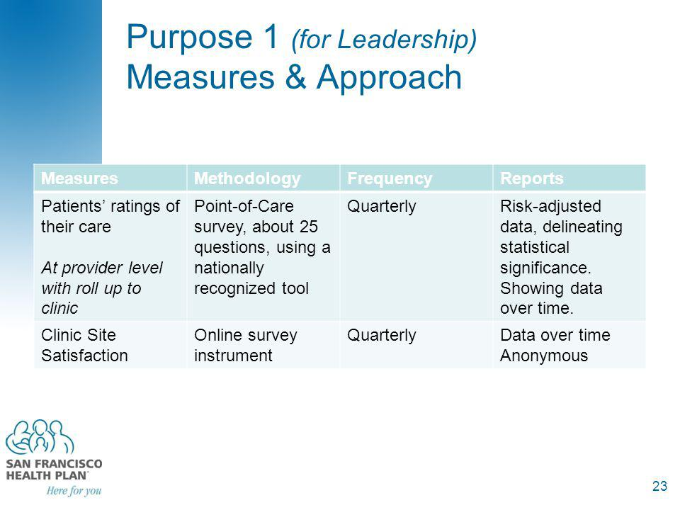 Purpose 1 (for Leadership) Measures & Approach MeasuresMethodologyFrequencyReports Patients ratings of their care At provider level with roll up to clinic Point-of-Care survey, about 25 questions, using a nationally recognized tool QuarterlyRisk-adjusted data, delineating statistical significance.