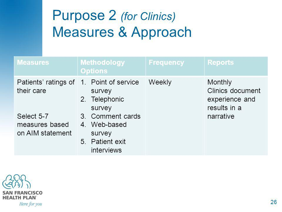 Purpose 2 (for Clinics) Measures & Approach MeasuresMethodology Options FrequencyReports Patients ratings of their care Select 5-7 measures based on AIM statement 1.Point of service survey 2.Telephonic survey 3.Comment cards 4.Web-based survey 5.Patient exit interviews WeeklyMonthly Clinics document experience and results in a narrative 26
