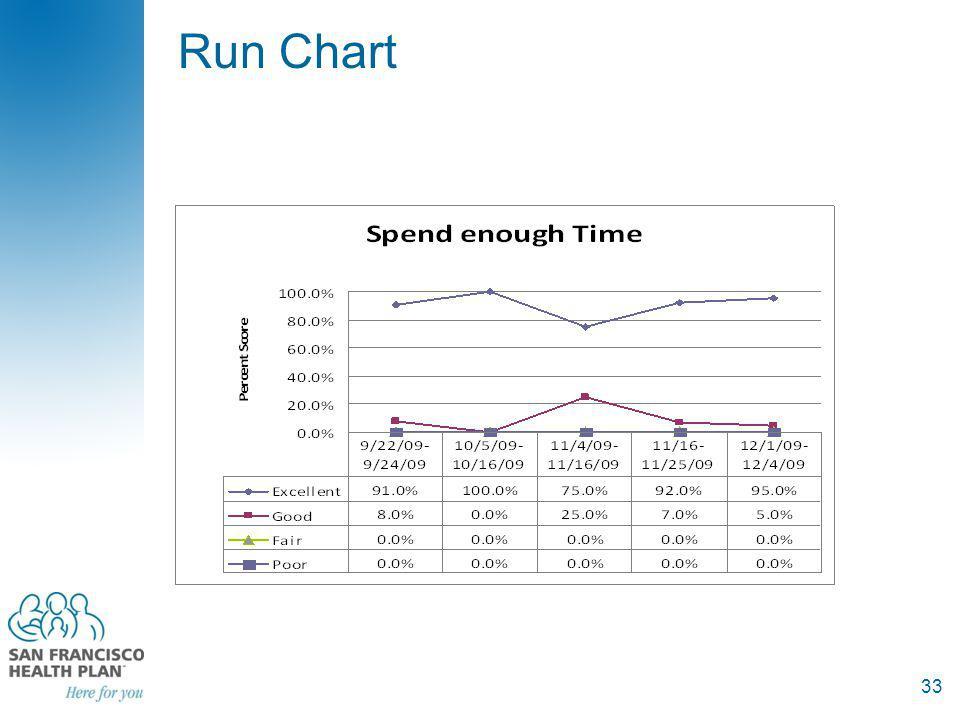 Run Chart 33