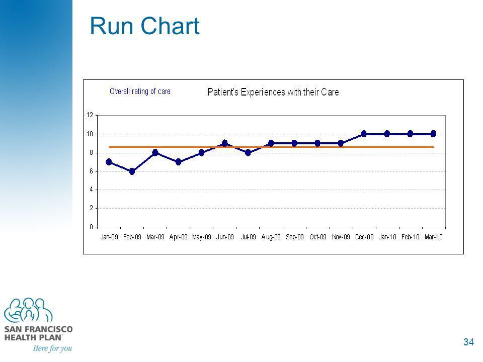 Run Chart 34