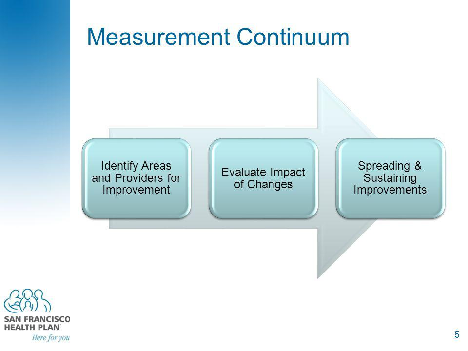 Identify Areas and People for Improvement Robust surveys Robust measurement methodologies Measure annually Data at the organization and individual provider level Look at composites strongly correlated with overall ratings of experience 6