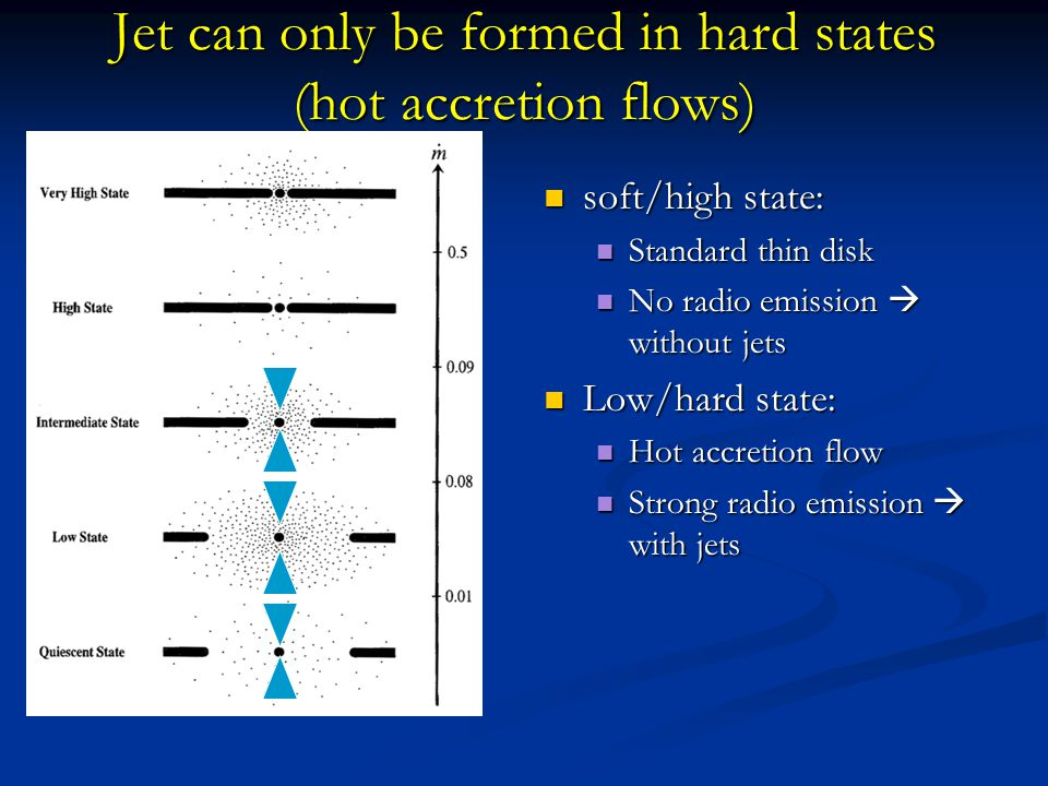Jet can only be formed in hard states (hot accretion flows) soft/high state: Standard thin disk No radio emission without jets Low/hard state: Hot acc